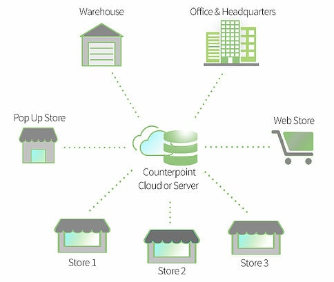 multi-store and franchise POS, Multi-store and Franchise POS