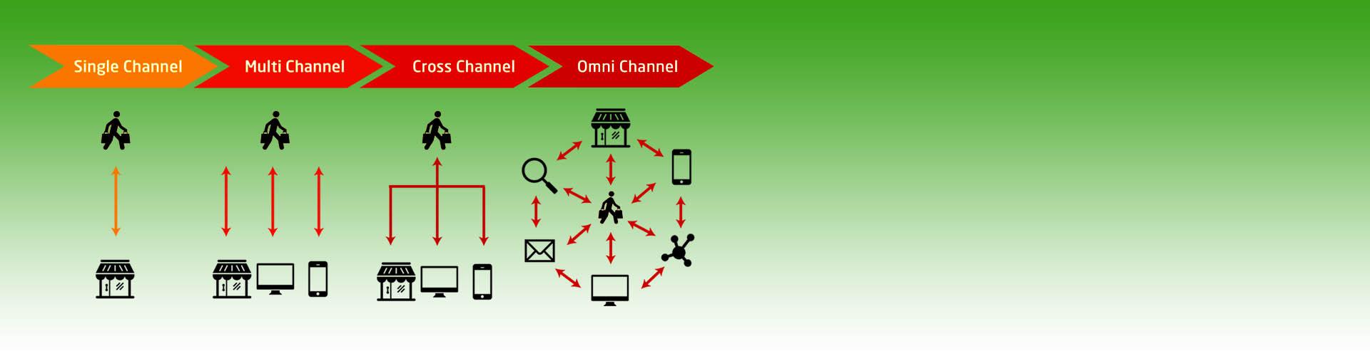omnichannel management system, Omnichannel Management System